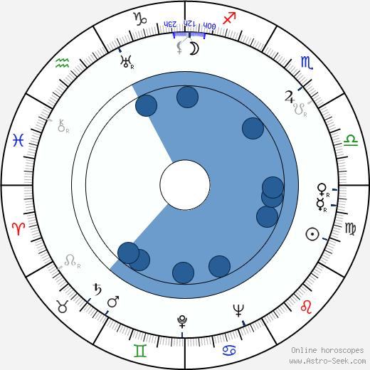 Sári Déry wikipedia, horoscope, astrology, instagram