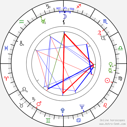 Sári Déry tema natale, oroscopo, Sári Déry oroscopi gratuiti, astrologia