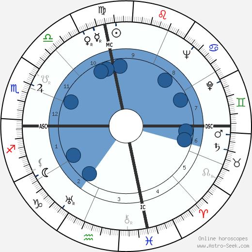 William Harrah wikipedia, horoscope, astrology, instagram