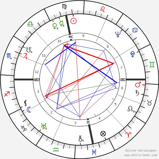 William Harrah tema natale, oroscopo, William Harrah oroscopi gratuiti, astrologia