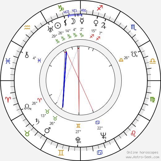 Aleksander Sewruk birth chart, biography, wikipedia 2019, 2020