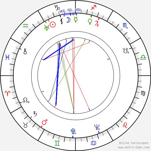 Aleksander Sewruk astro natal birth chart, Aleksander Sewruk horoscope, astrology