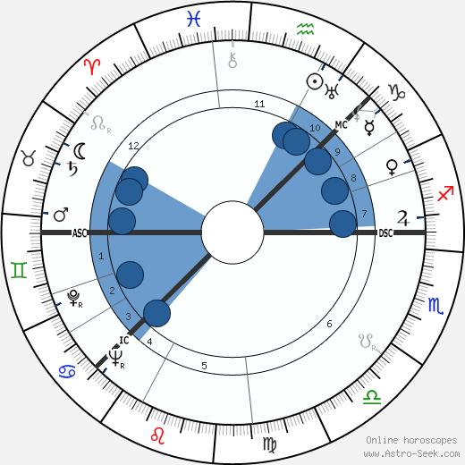 Arne Næss wikipedia, horoscope, astrology, instagram