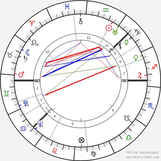 Арне Несс Arne Næss день рождения гороскоп, Arne Næss Натальная карта онлайн