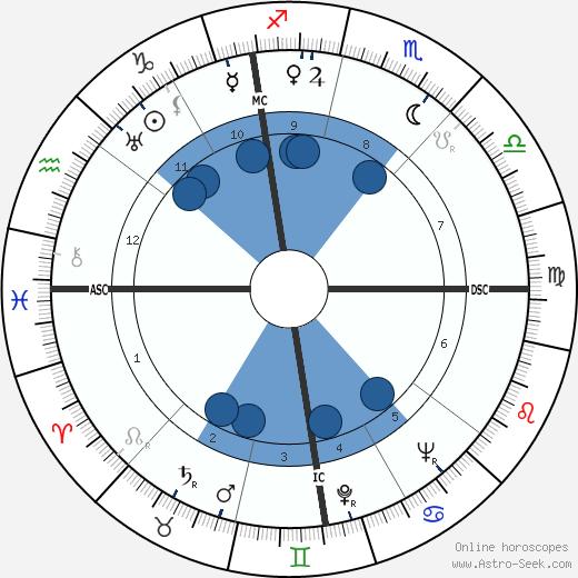 Aubrey Joseph Wagner wikipedia, horoscope, astrology, instagram