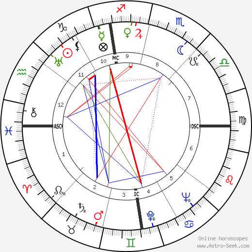 Aubrey Joseph Wagner день рождения гороскоп, Aubrey Joseph Wagner Натальная карта онлайн