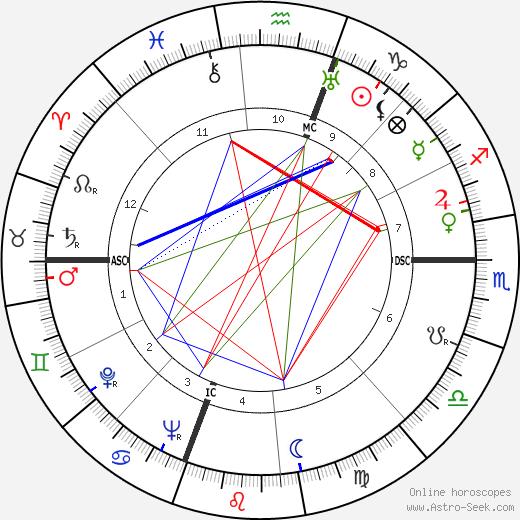 Charles Addams tema natale, oroscopo, Charles Addams oroscopi gratuiti, astrologia