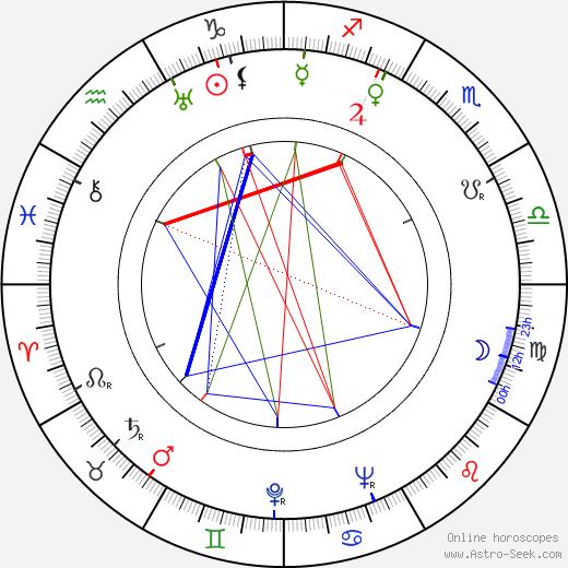 Folke Hamrin birth chart, Folke Hamrin astro natal horoscope, astrology
