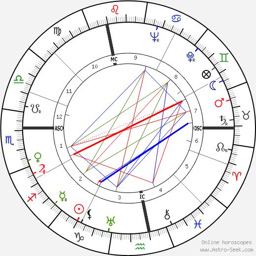 Henri Vincenot birth chart, Henri Vincenot astro natal horoscope, astrology