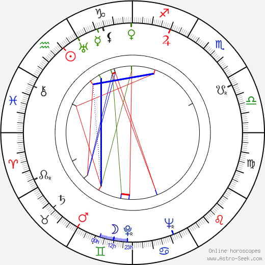 Herivelto Martins birth chart, Herivelto Martins astro natal horoscope, astrology