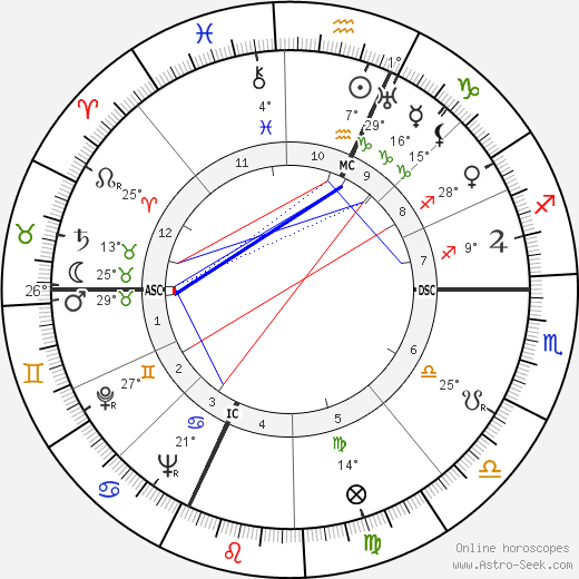 Jackson Pollock birth chart, biography, wikipedia 2018, 2019