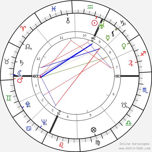 Jackson Pollock birth chart, Jackson Pollock astro natal horoscope, astrology