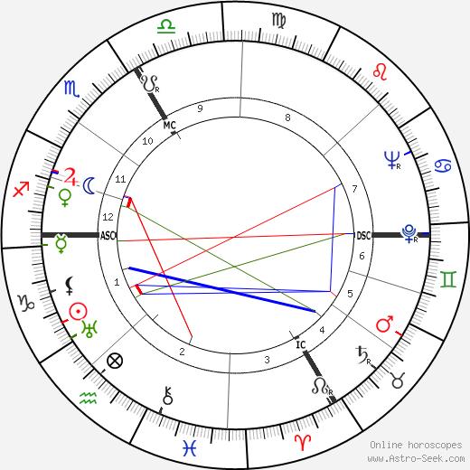 Jakob Fick день рождения гороскоп, Jakob Fick Натальная карта онлайн