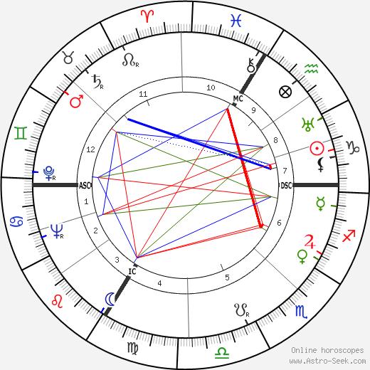 Janine Solane tema natale, oroscopo, Janine Solane oroscopi gratuiti, astrologia