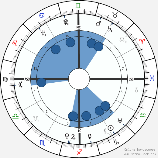 José Ferrer horoscope, astrology, sign, zodiac, date of birth, instagram
