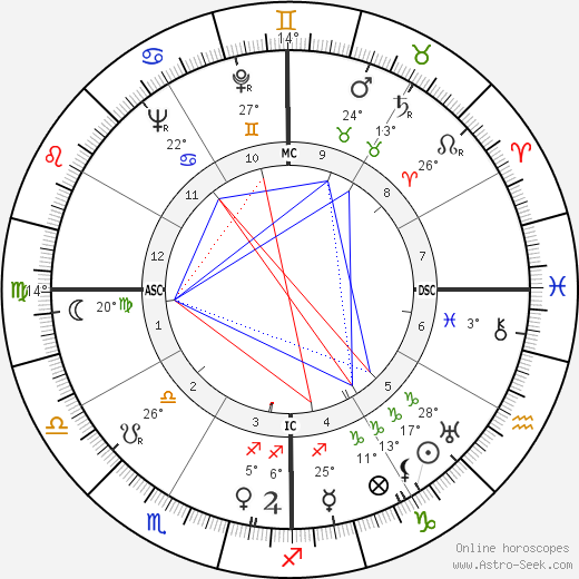 José Ferrer birth chart, biography, wikipedia 2018, 2019