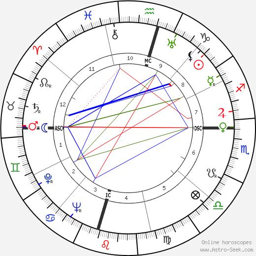 Ким Филби Kim Philby день рождения гороскоп, Kim Philby Натальная карта онлайн