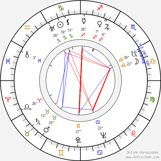 Leonid Gallis birth chart, biography, wikipedia 2018, 2019