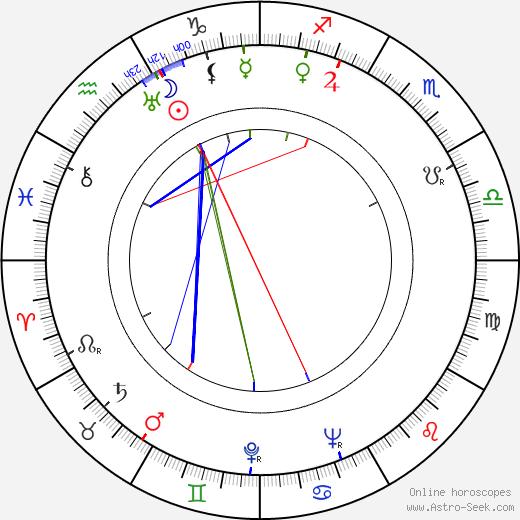 Leonid Vitaljevič Kantorovič день рождения гороскоп, Leonid Vitaljevič Kantorovič Натальная карта онлайн