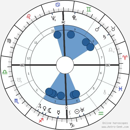 Michel Debré wikipedia, horoscope, astrology, instagram