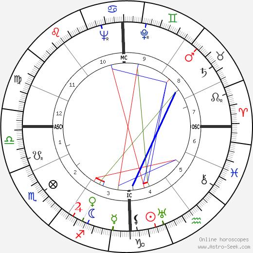 Мишель Дебре Michel Debré день рождения гороскоп, Michel Debré Натальная карта онлайн