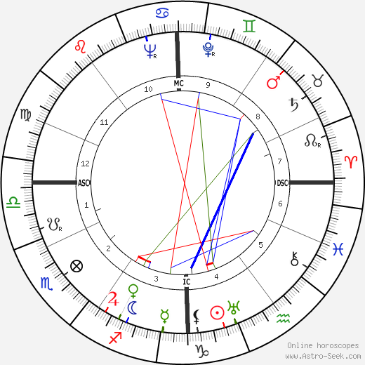 Michel Debré birth chart, Michel Debré astro natal horoscope, astrology