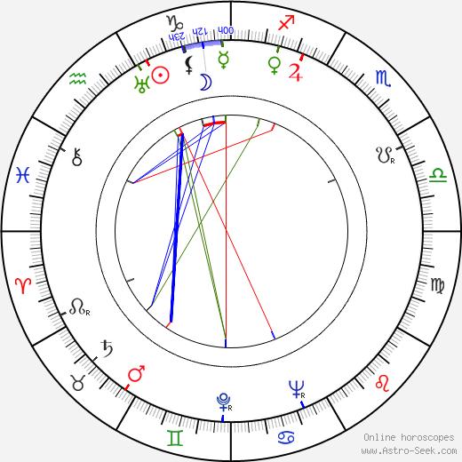 Morton Scott день рождения гороскоп, Morton Scott Натальная карта онлайн