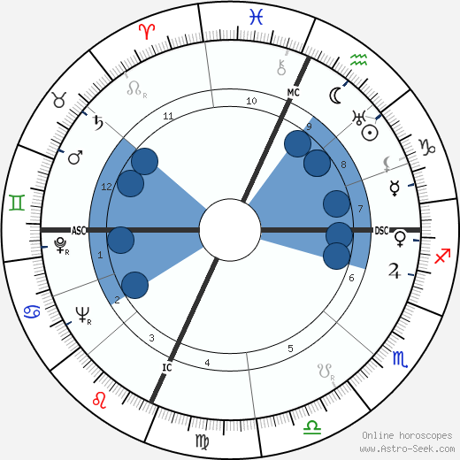 Paula Stone wikipedia, horoscope, astrology, instagram