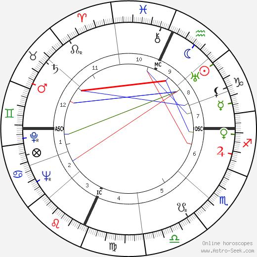 Paula Stone день рождения гороскоп, Paula Stone Натальная карта онлайн