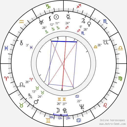 Robert Flemyng birth chart, biography, wikipedia 2020, 2021
