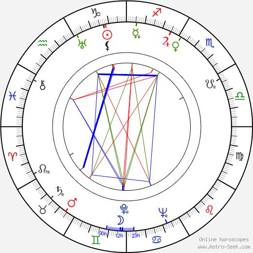 Robert Flemyng birth chart, Robert Flemyng astro natal horoscope, astrology
