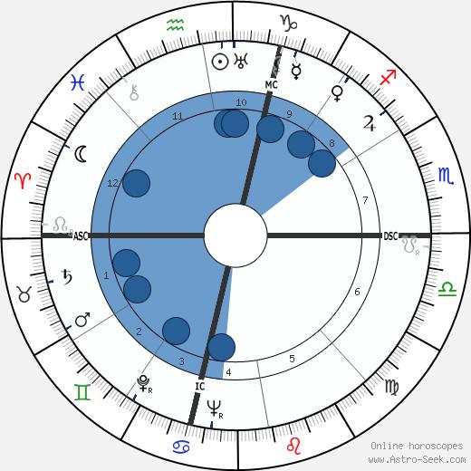 W. M. A. Drake wikipedia, horoscope, astrology, instagram