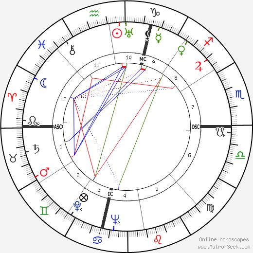 W. M. A. Drake день рождения гороскоп, W. M. A. Drake Натальная карта онлайн