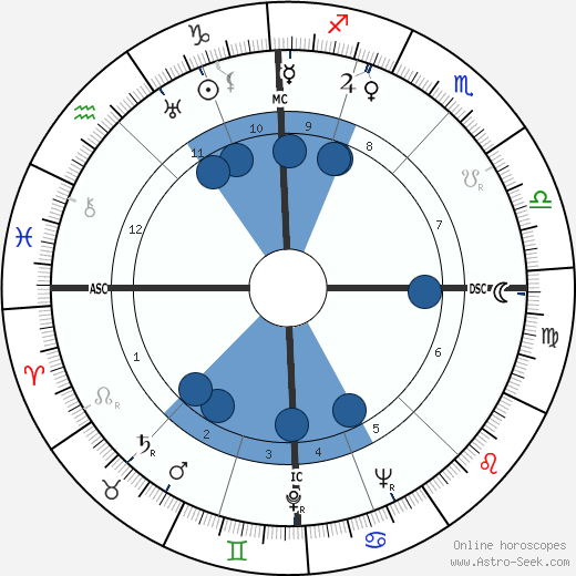 Waldemar Fegelein wikipedia, horoscope, astrology, instagram