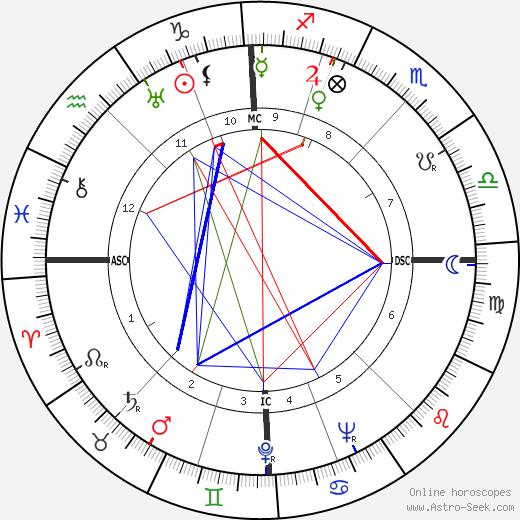 Waldemar Fegelein день рождения гороскоп, Waldemar Fegelein Натальная карта онлайн