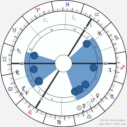 Bernard Chevallier wikipedia, horoscope, astrology, instagram