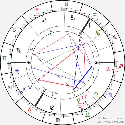 Бернар Шевалье Bernard Chevallier день рождения гороскоп, Bernard Chevallier Натальная карта онлайн