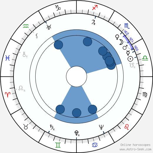 Betty Noyes wikipedia, horoscope, astrology, instagram