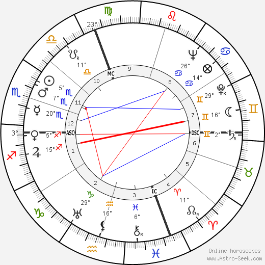 Bruno Cassinari birth chart, biography, wikipedia 2018, 2019