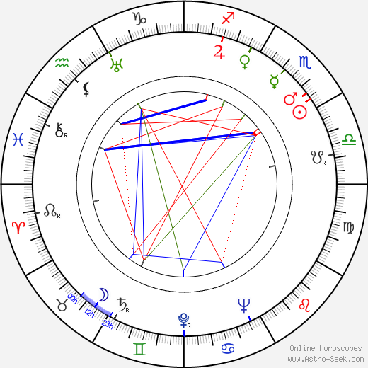 Conlon Nancarrow birth chart, Conlon Nancarrow astro natal horoscope, astrology