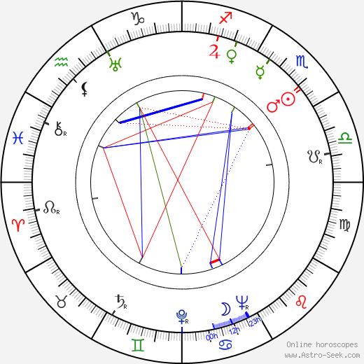 Dale Evans день рождения гороскоп, Dale Evans Натальная карта онлайн