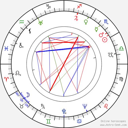 Дон Сигел Don Siegel день рождения гороскоп, Don Siegel Натальная карта онлайн