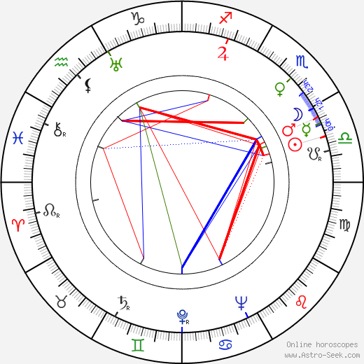 Eduard Linkers astro natal birth chart, Eduard Linkers horoscope, astrology