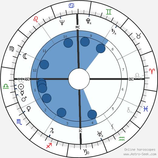 Frances Sakoian wikipedia, horoscope, astrology, instagram