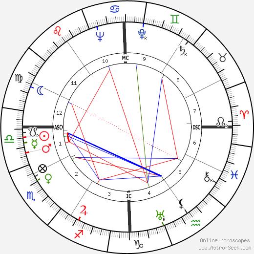 Frances Sakoian tema natale, oroscopo, Frances Sakoian oroscopi gratuiti, astrologia