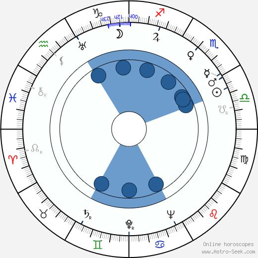 Giovanni Nuvoletti wikipedia, horoscope, astrology, instagram