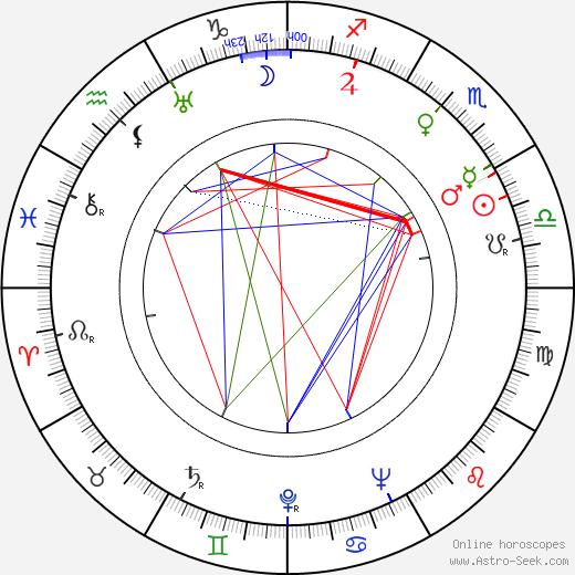 Giovanni Nuvoletti birth chart, Giovanni Nuvoletti astro natal horoscope, astrology