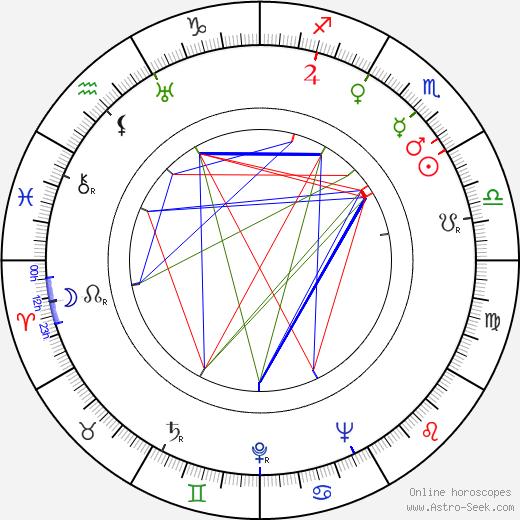 Герман Граф Hermann Graf день рождения гороскоп, Hermann Graf Натальная карта онлайн