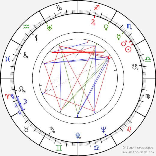 Ignazio Balsamo день рождения гороскоп, Ignazio Balsamo Натальная карта онлайн