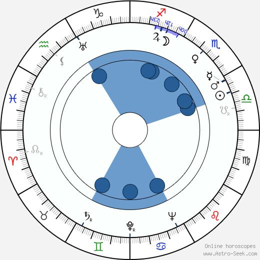 J. Z. Novak wikipedia, horoscope, astrology, instagram